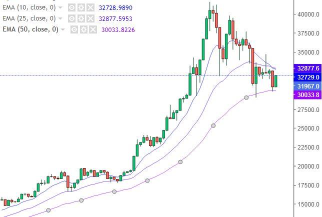 Grafico Bitcoin Dollaro - 29 Gennaio 2021