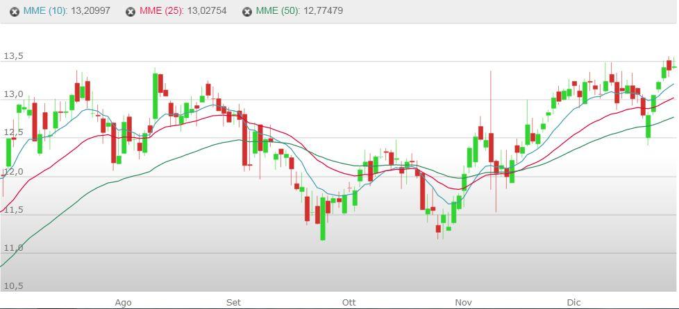 Grafico azioni Fineco Bank - 01 Gennaio 2021